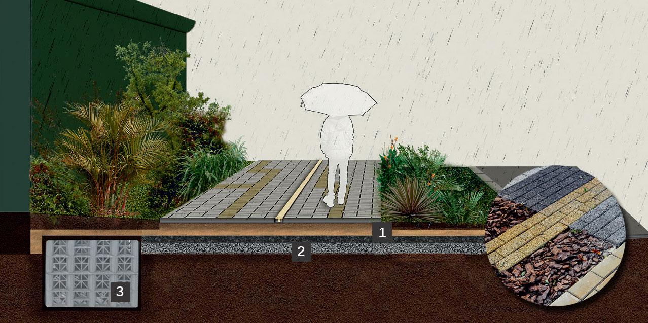 """SUPERFÍCIE POROSA E RESERVATÓRIO PARA A ÁGUA DA CHUVA. Idealmente, a faixa central de circulação tem piso permeável (1), assentado só sobre areia e britas fna e grossa (2). Assim, as placas deixam a chuva chegar à terra. O excesso escoa num reservatório temporário (3), o Suds, vendido pela Remaster. Feito de plástico reciclado, ele é coberto de manta geotêxtil e areia para a fltragem. Por estar enterrado e fechado, não oferece chance ao mosquito da dengue. """"Assim, conseguimos que a água volte para o solo e, depois, para a atmosfera, retomando seu ciclo natural, tão prejudicado em cidades adensadas, vítimas de enchentes"""", lembra o paisagista. (Zé Gabriel e Elena Caldini)"""